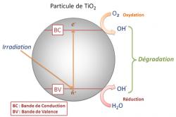 La photocatalyse des gaz chimiques de guerre fait des progrès
