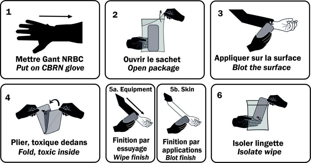 Protocole utilisation DECPOL ABS