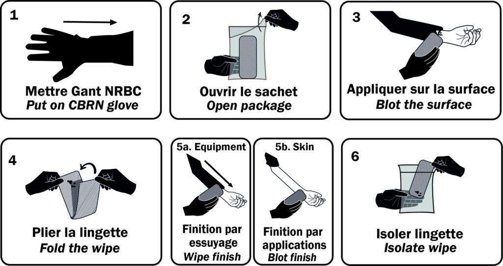 Procedure of use